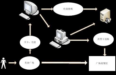 档口营业流程图.png