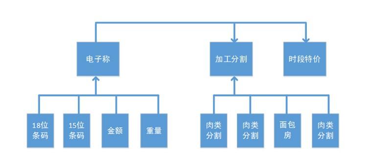 九鼎V17生鲜管理流程介绍