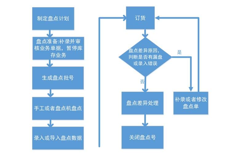 九鼎V17大型商超管理系统的库存管理模块介绍