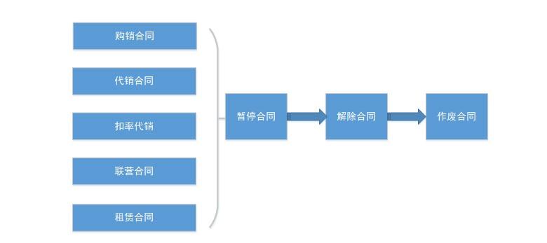 九鼎V17大型商超管理软件的合同管理